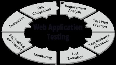 Web application penetration test services